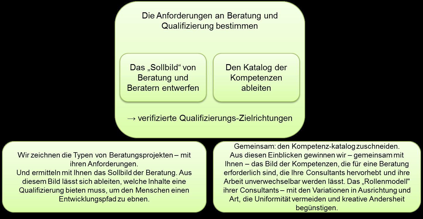 Qualifizierungsprogramm-Leitlinie