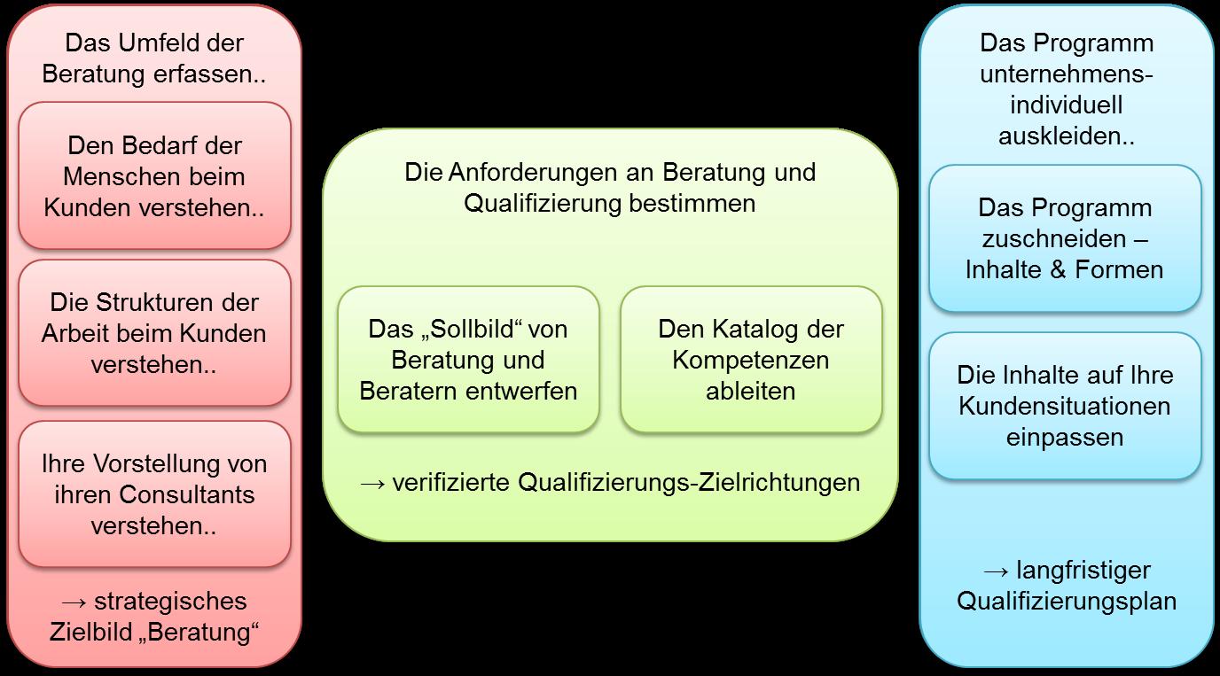 Qualifizierungsprogramm